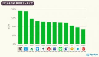 Twitterのスタートは、2006年。iPhoneの初代機(日本未発売)は2007年。ややメジャーになったiPhone3Gは2008年.png